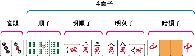 4面子1雀頭