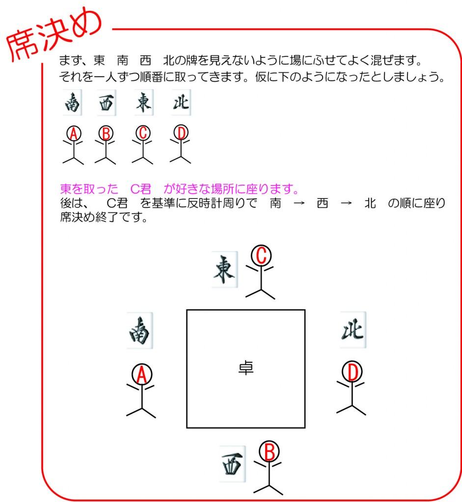 麻雀の席決め解説イラスト